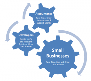 Intuit QuickBooks Event for Small Businesses, Accountants and Developers